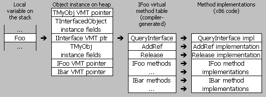 Memory layout of a Delphi/Win32 interface reference
